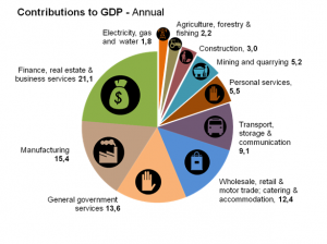 gdp_text