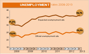umemployment_rate