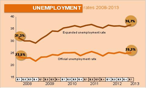unemployed professors