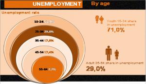unemployment_age