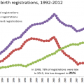 Late registration of births decreases