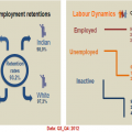 Labour market publications released
