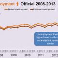 Stats SA revises labour market statistics