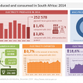 Electricity production declining