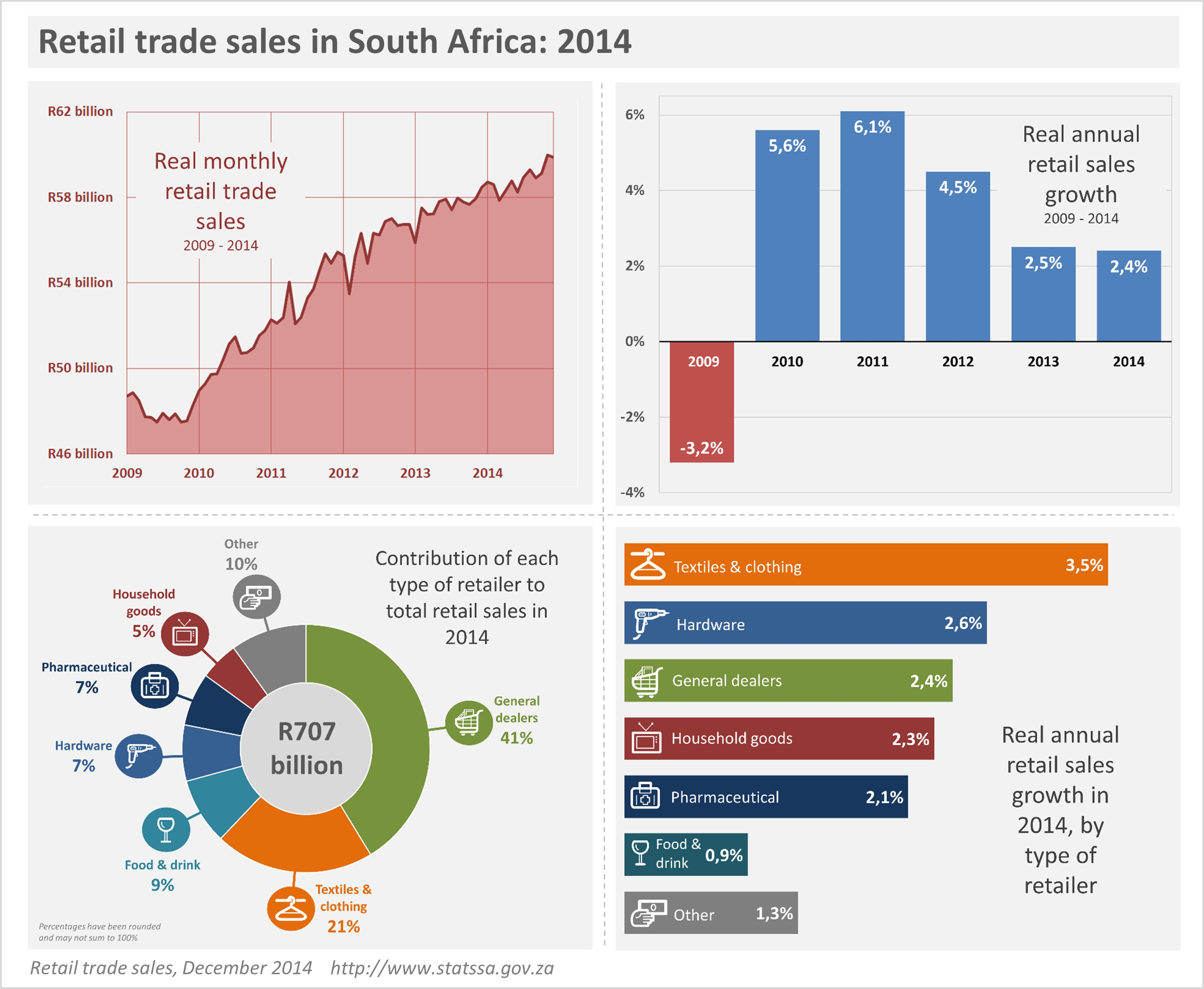 Retail Sector Growth Losing Steam Statistics South Africa
