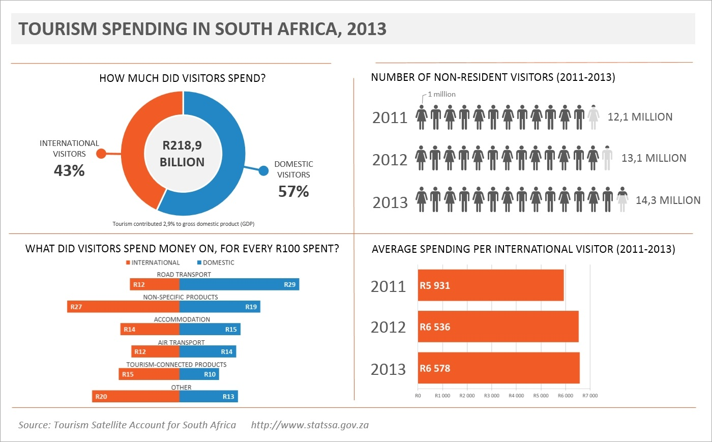 an economic look at the tourism industry statistics south africa tsa infographic slider v04