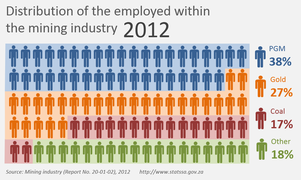 distribution-of-employed