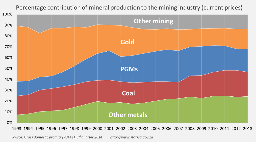 percentage-contribution-of-mineral-production