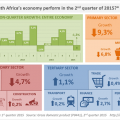 South Africa's economy contracts in the second quarter of 2015