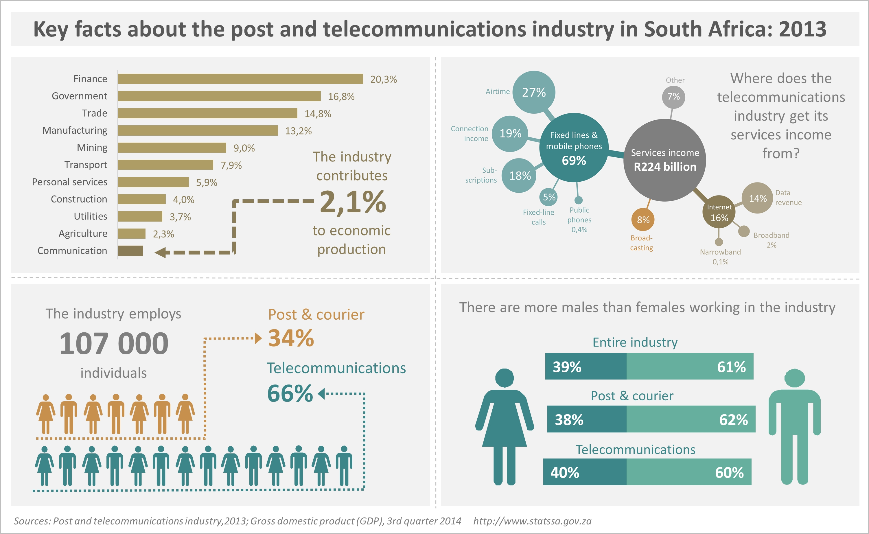 In Focus The Post And Telecommunications Industry