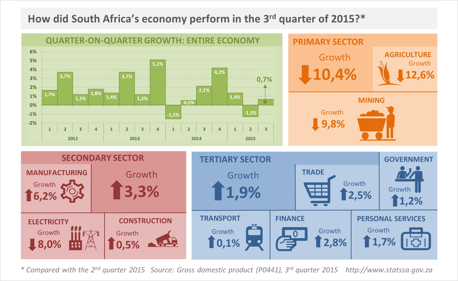 south africa economy Natural resources, agriculture, tourism, and manufacturing have made south africa the largest economy on the continent but problems with unemployment.