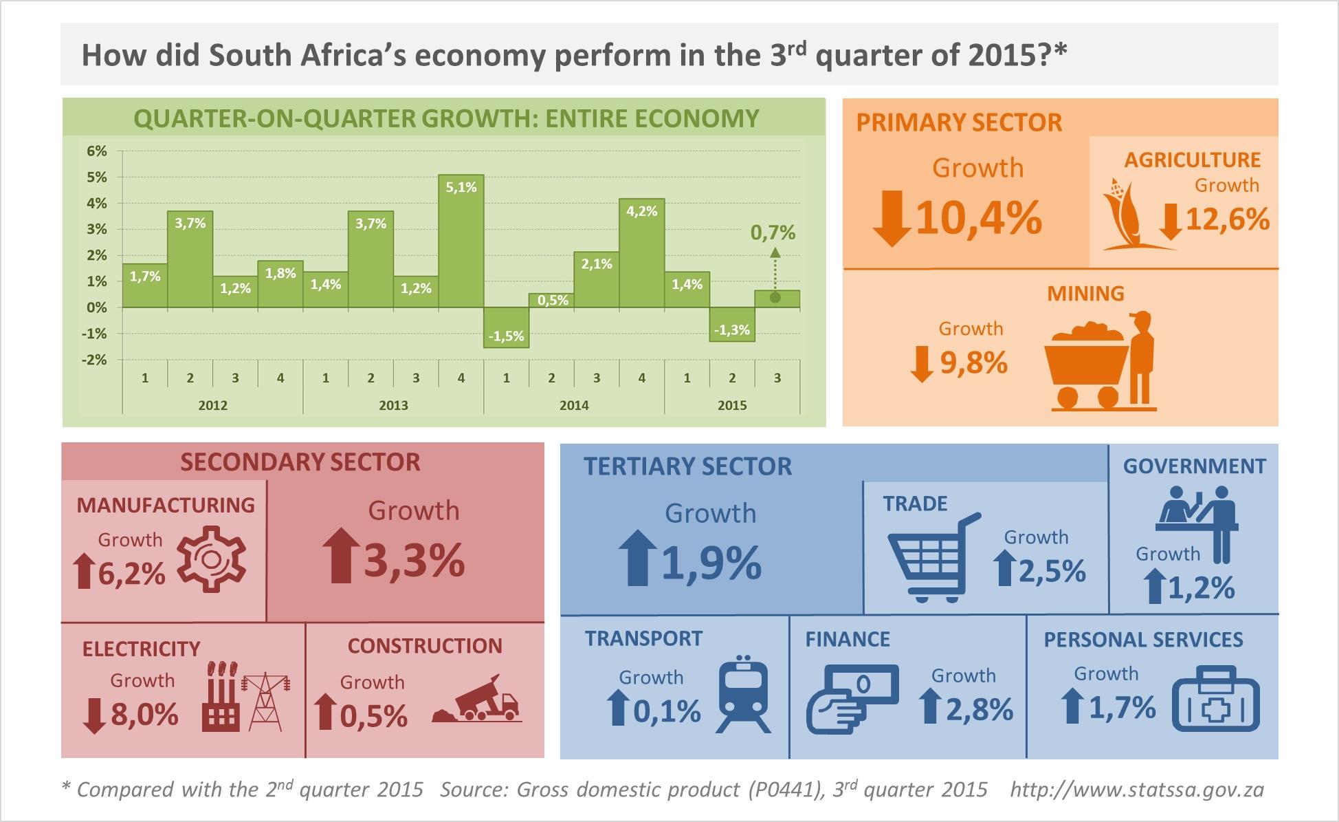 GDP Q3 2015