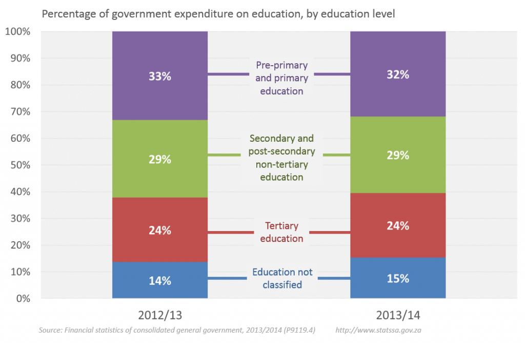 classification and trends in government expenditure This article analyses global trends in the structure of general government expenditure breakdown by their main socio-economic function (according to the classification of the functions of government - cofog.
