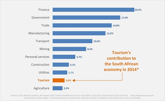 economic importance of tourism in south africa Tourism is a vital contributor to the south african economy, contributing more to gross domestic product (gdp) than, for instance, the automotive industry and sustaining more direct and.