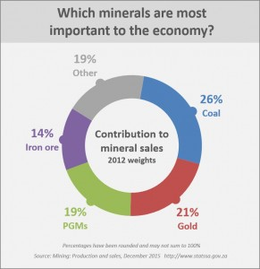 major contributions of minerals to the The major challenge, however, has been translating these  investment, mineral  production and exports, and contribution to national economy.