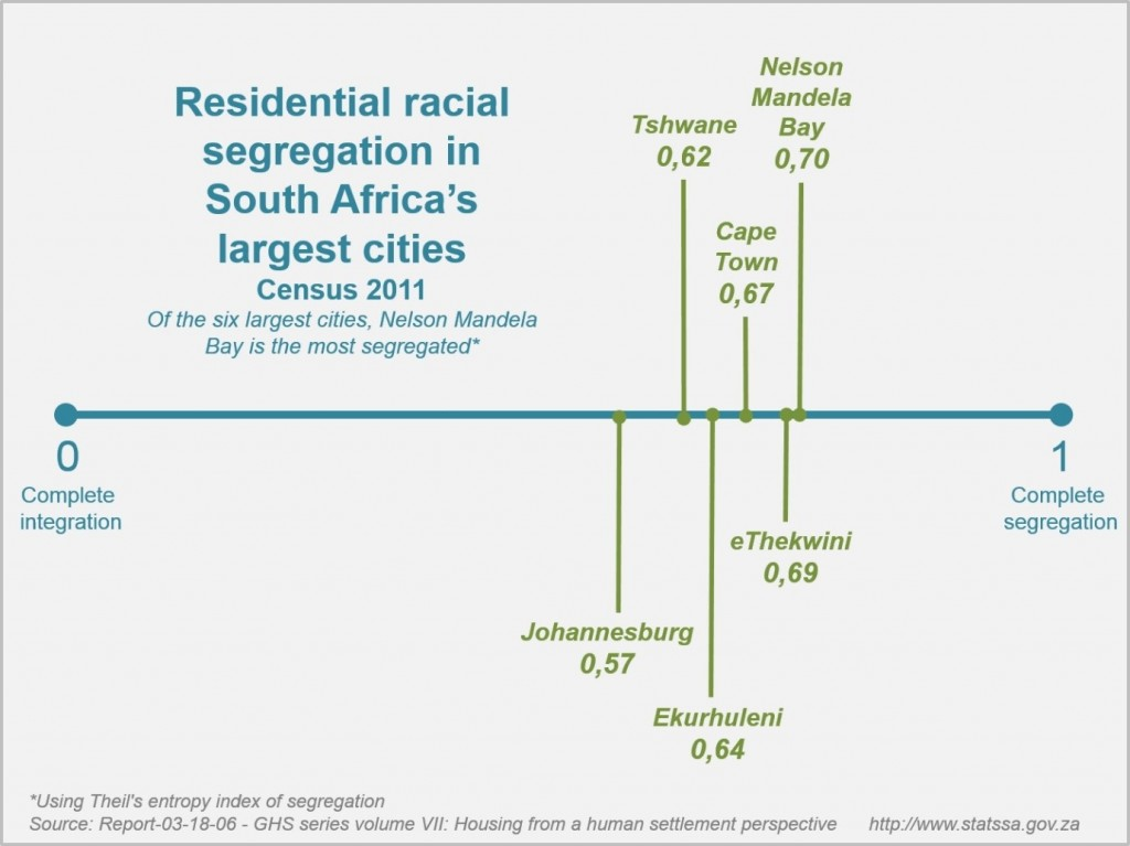origins of racial segregation Racial segregation has happened in many other countries, throughout history segregation is not as simple as having  separate but equal  places for people of different races segregation happens when a country or a society views one race as better than another.