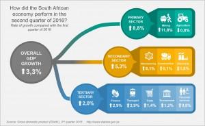 GDP_Q2_2016_Infographic_v01