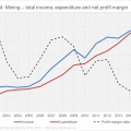 The last 15 years: business income, spending and profit
