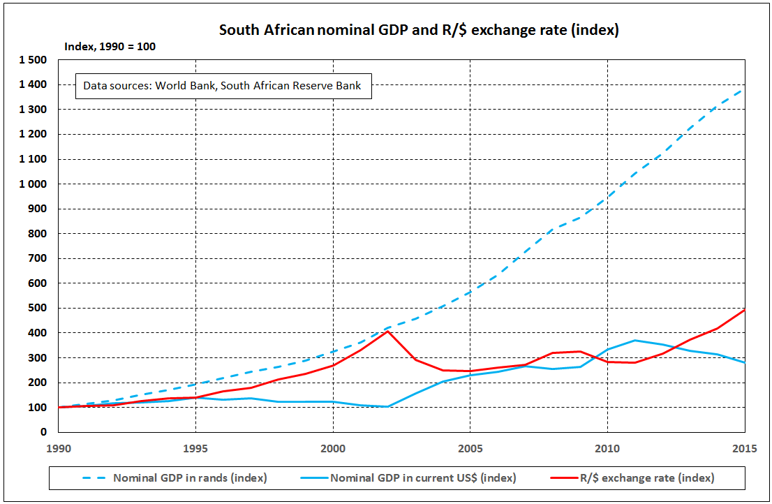 In 1990 South Africas Gdp Was Estimated At R290 Billion And With An Exchange Rate Of R259 The Economy Was Worth 112 Billion