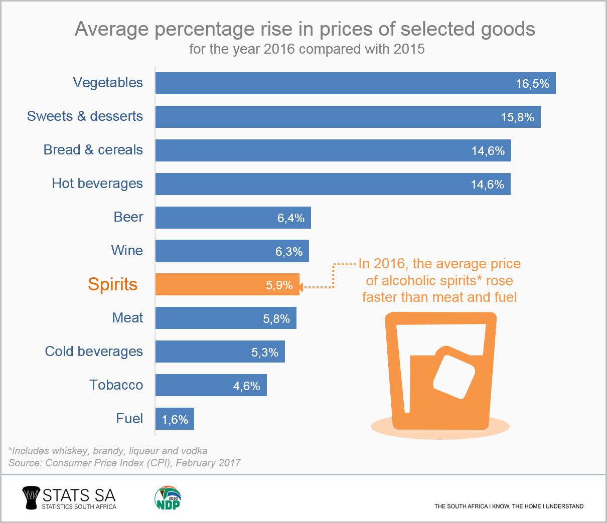 Whisky price index