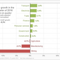 The economy shrinks in the fourth quarter of 2016