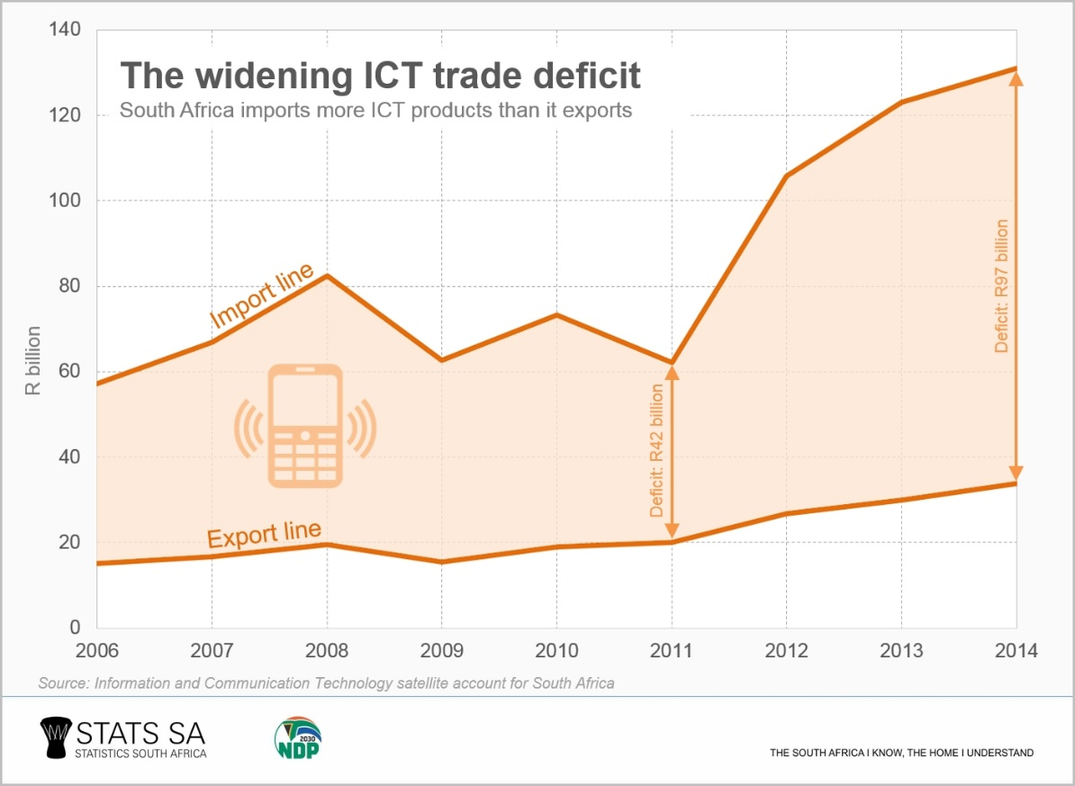 Three facts about the ICT sector | Statistics South Africa