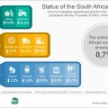 The South African economy shrinks by 0,7%