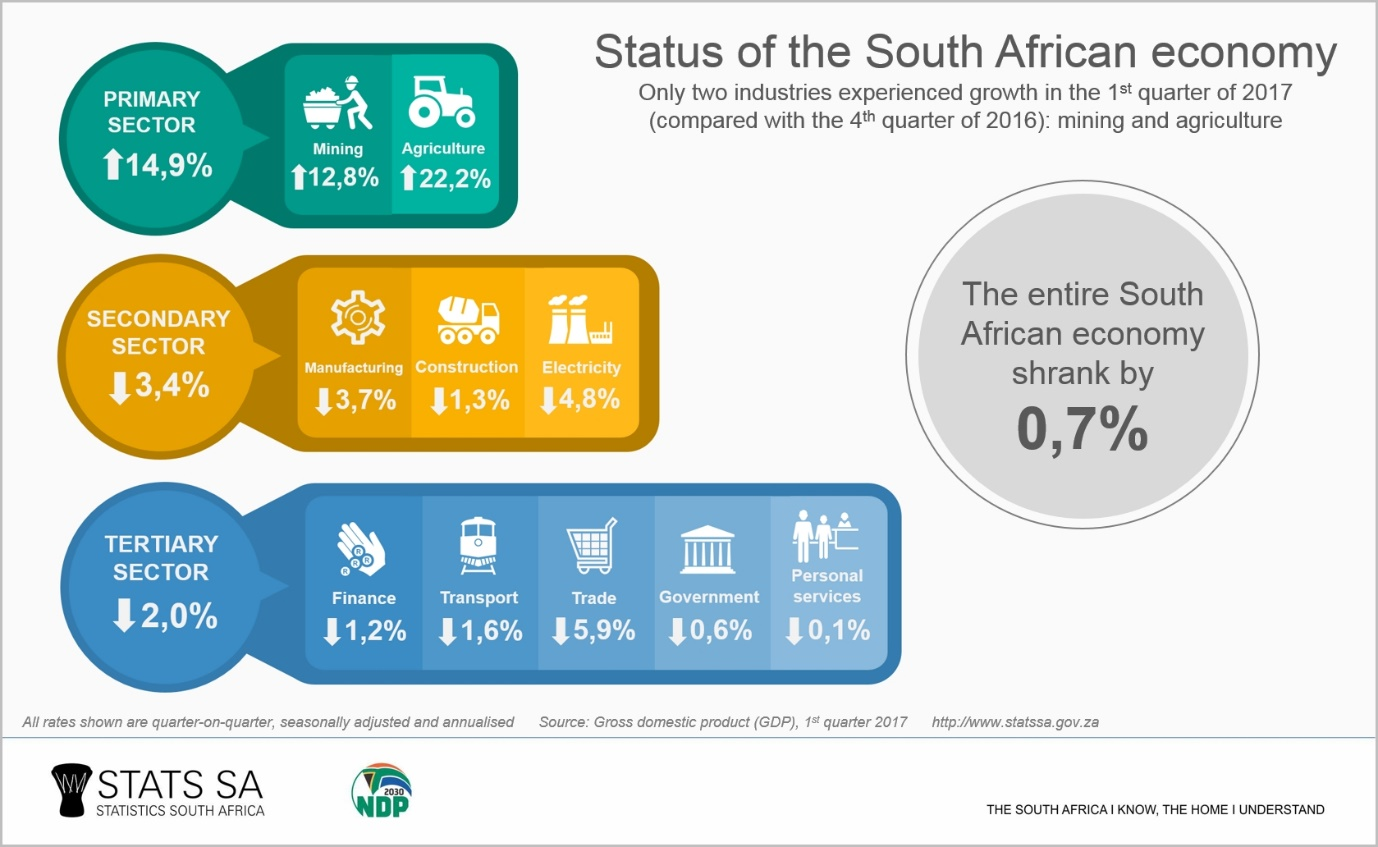 south african economy South africa is the economic powerhouse of the african continent, with a gross domestic product (gdp) of r19 trillion (us$283bn) - four times that of its southern african neighbors, and comprising 30% of the entire gdp of africa.