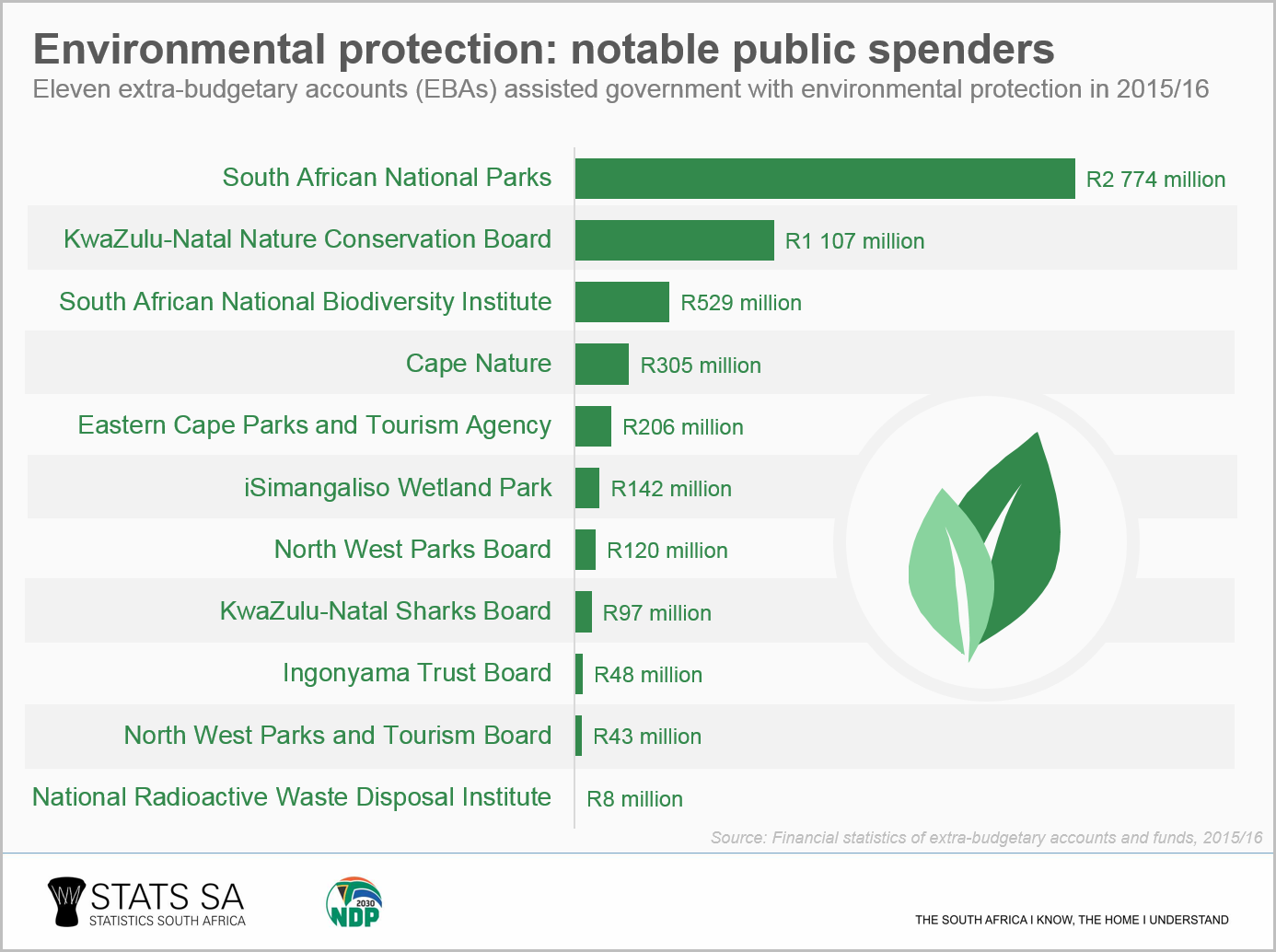 Government Spending How Much Goes To Environment Protection