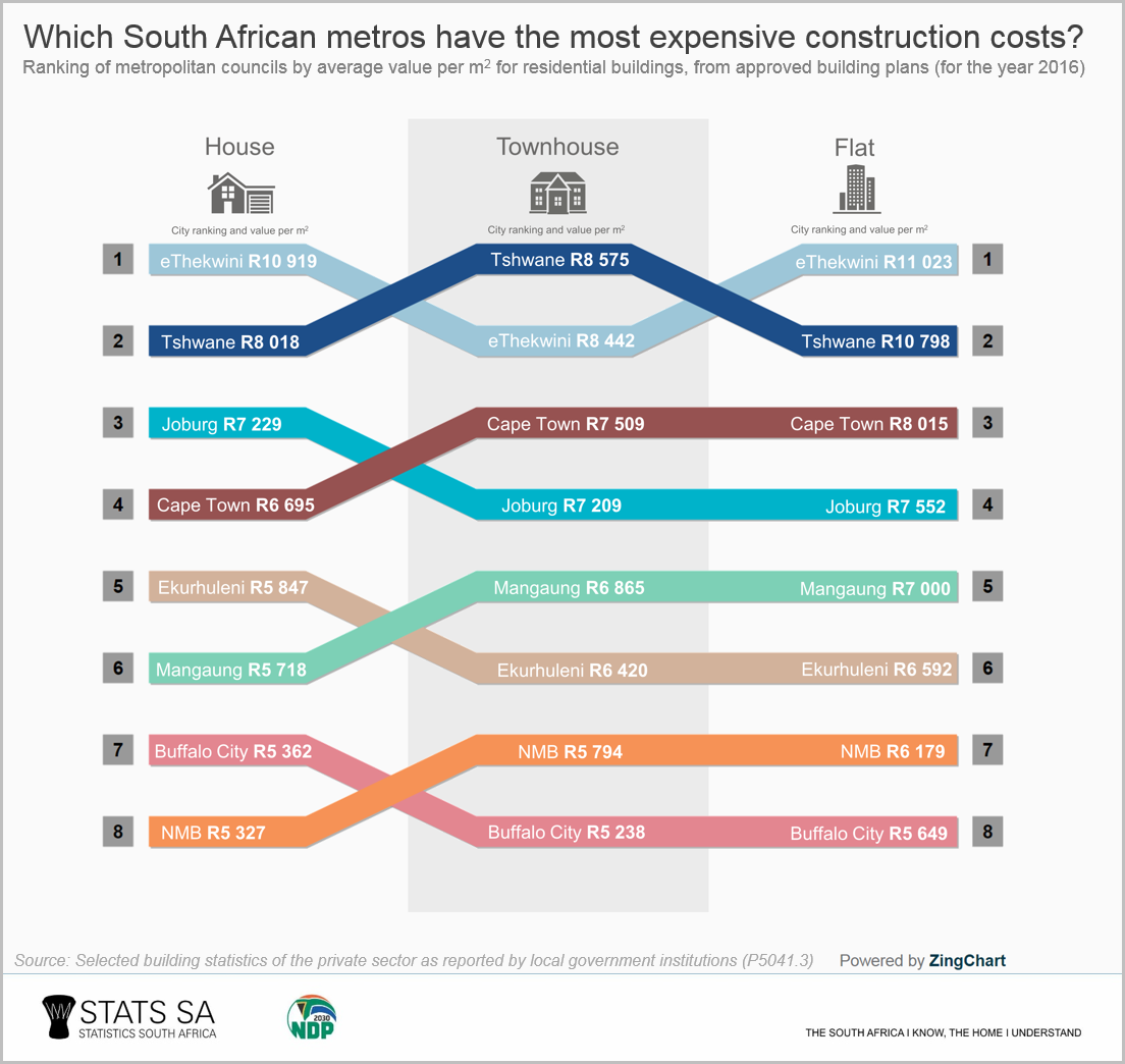 Building Costs Per Square Metre 2016 >> Which South African metros have the largest (and the most expensive) homes? | Statistics South ...