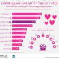 Counting the costs of Valentine's Day