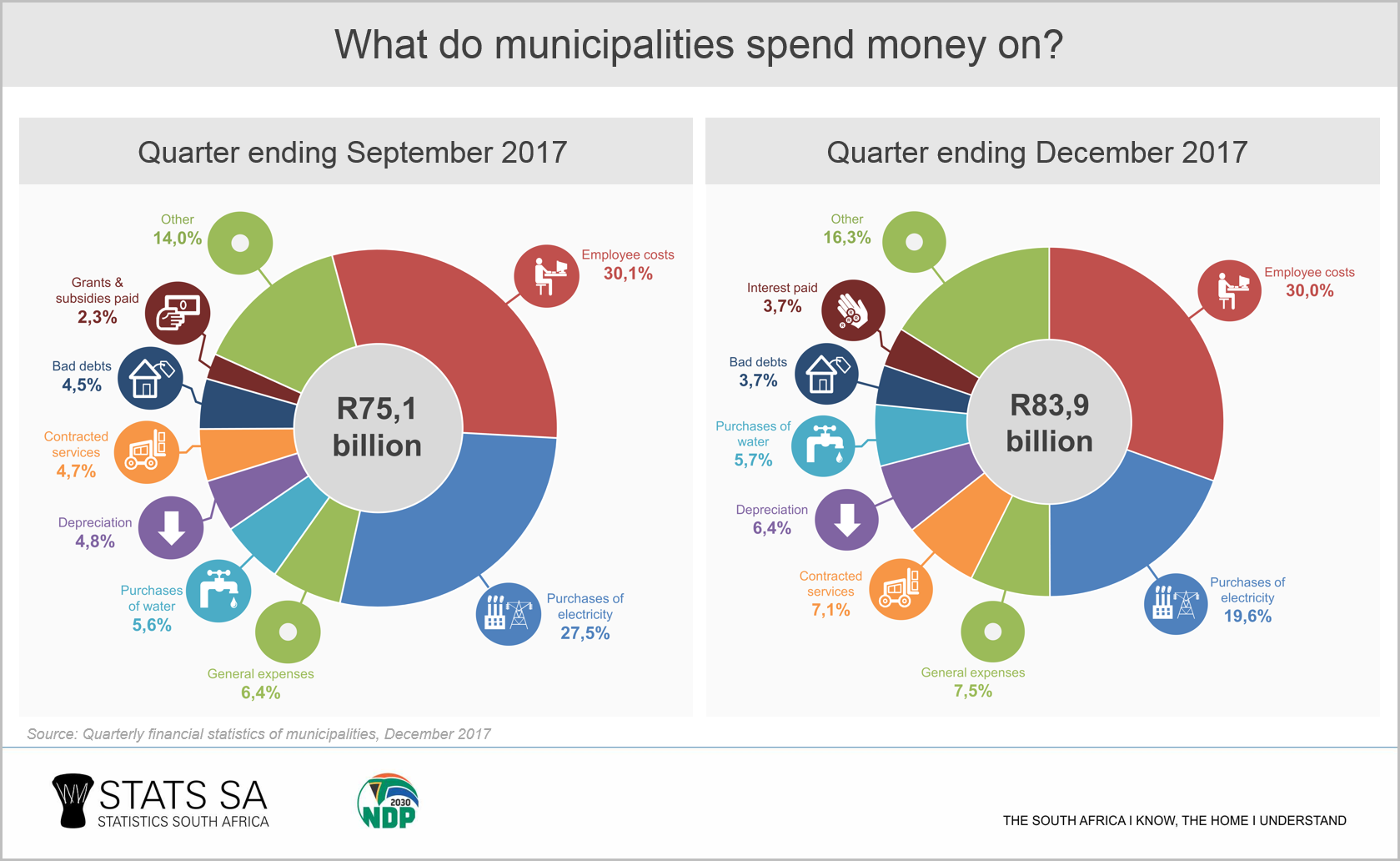 Tracking municipal revenue and expenditure | Statistics