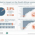 How important is tourism to the South African economy?