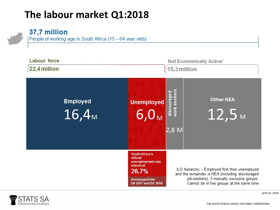 Youth unemployment still high in Q1: 2018 | Statistics South