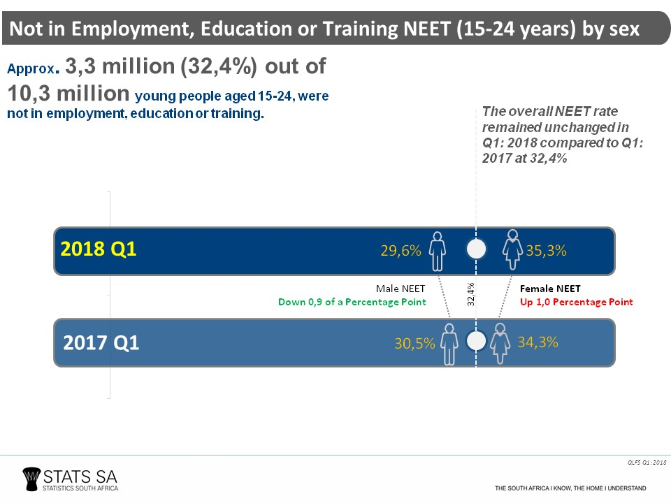 factors that contribute to unemployment in south africa