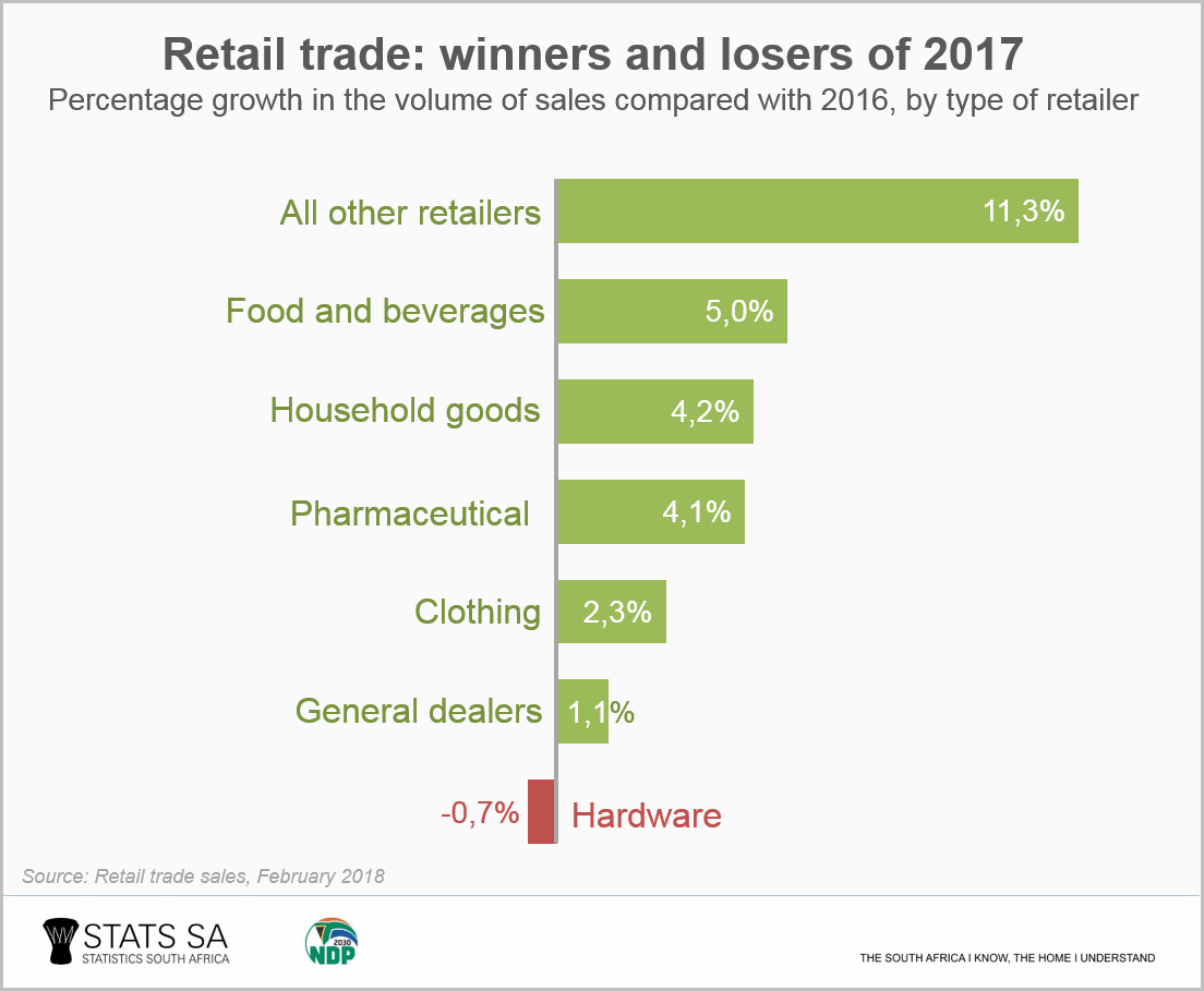 Five facts about the retail trade industry | Statistics