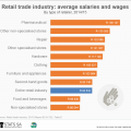 Five facts about the retail trade industry