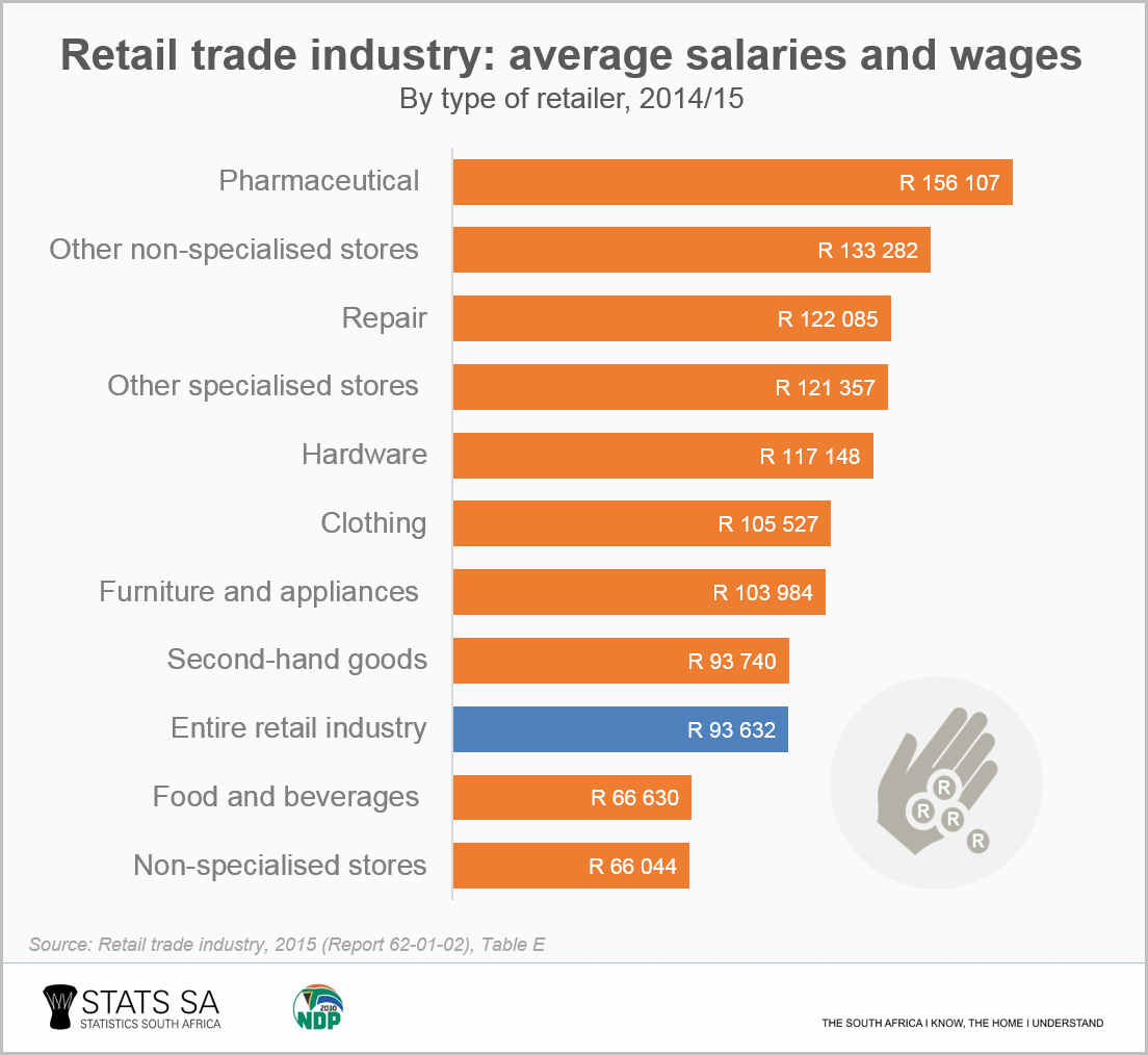 Five facts about the retail trade industry | Statistics South Africa
