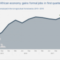 SA added 56 000 jobs in the first quarter of 2018
