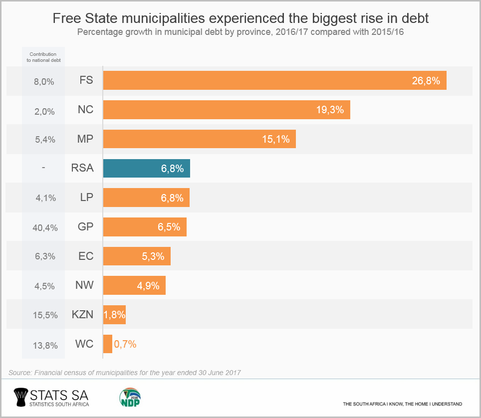 Four facts about municipal debt | Statistics South Africa
