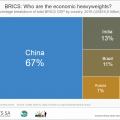 BRICS: Where does South Africa rank?