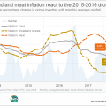 Despite the VAT increase, food inflation continues to fall