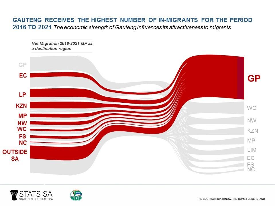 Migrants flock to Gauteng | Statistics South Africa