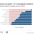 How do women fare in the South African labour market?