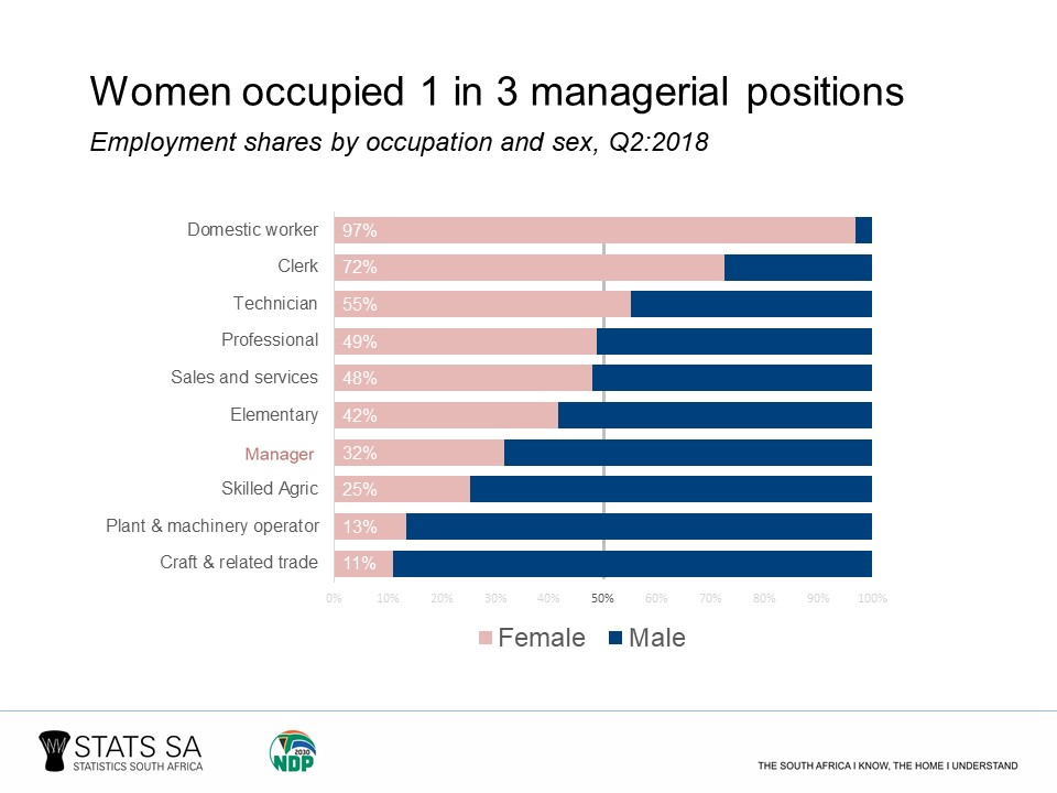How do women fare in the South African labour market