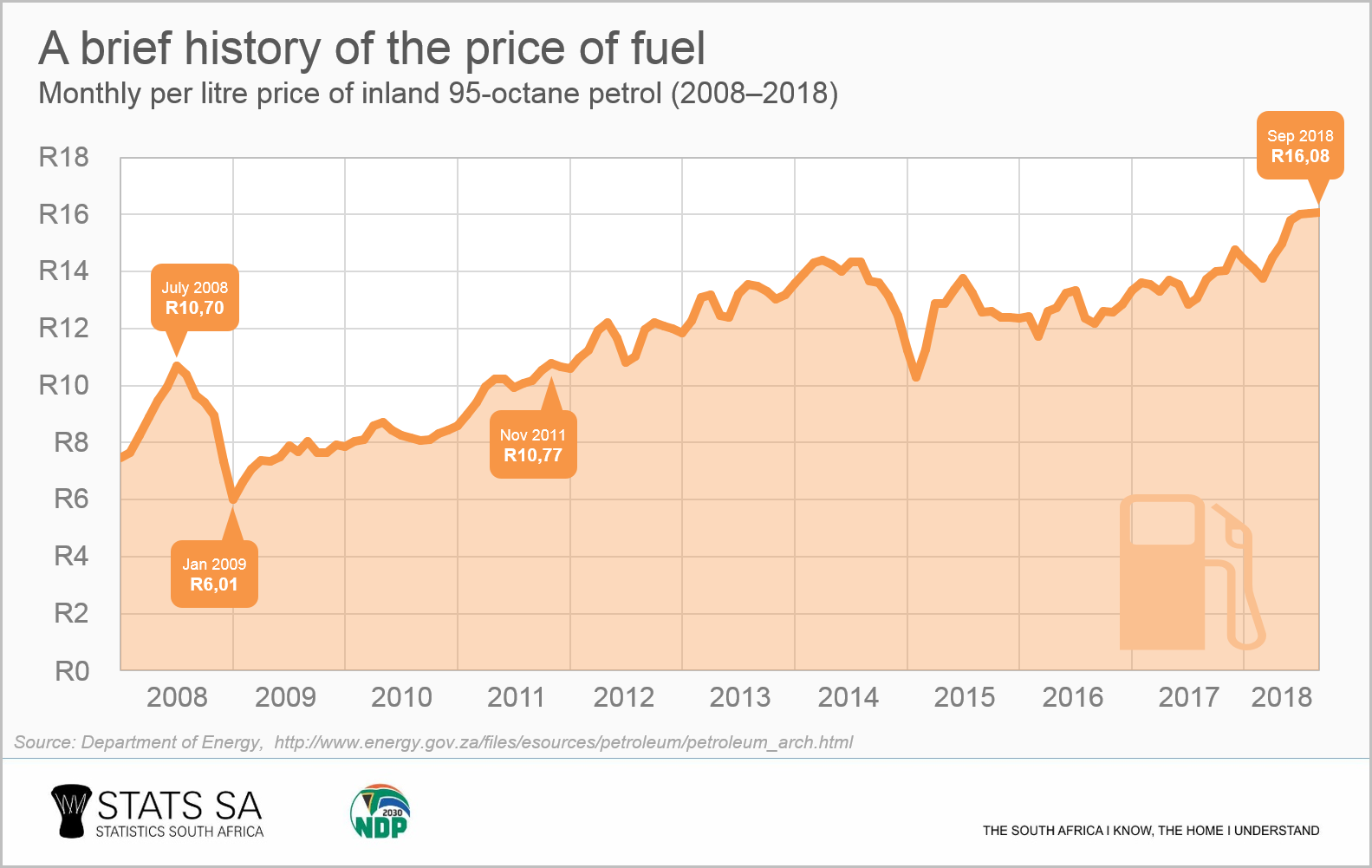 26dd0a5a16e82 Annual fuel inflation, which incorporates prices for all forms of fuel, was  25,3% in July 2018, according to Stats ...