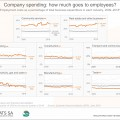 How much does SA business spend on its employees?