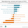 Manufacturing: winners and losers of 2018