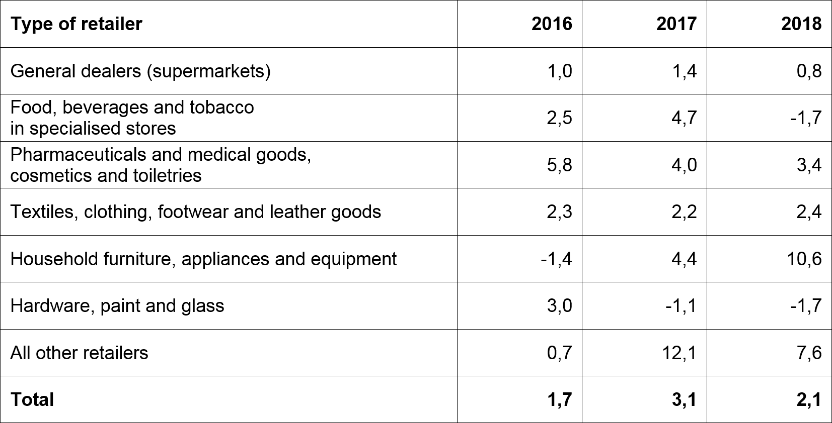 Dismal December for retailers | Statistics South Africa
