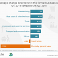Formal business turnover climbs by 5,5%